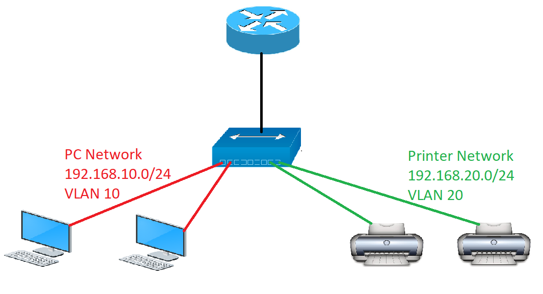 Computer Networking Basics → Working with VLANS – IT Study Hall